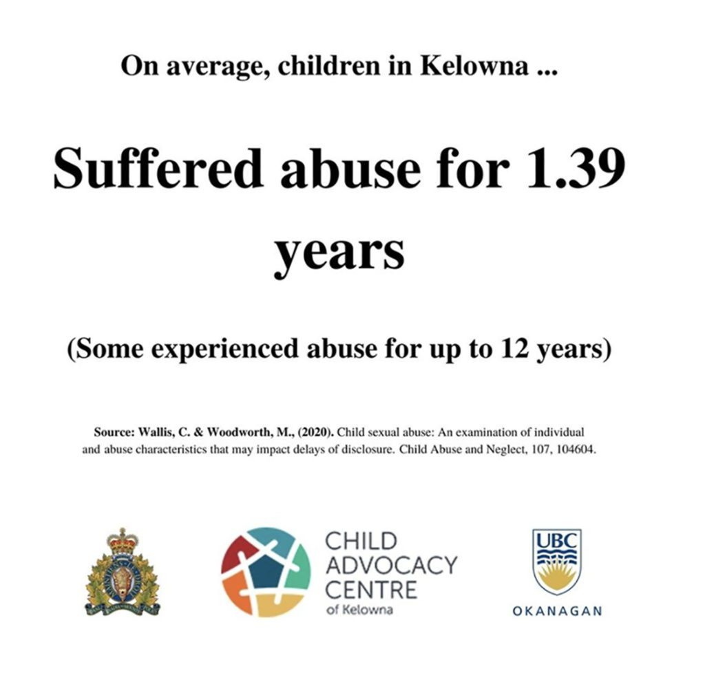 A statistic on child abuse from the CAC