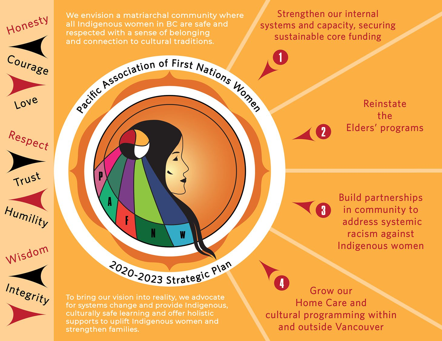 May 5th is National Day of Awareness for MMIWG2S+